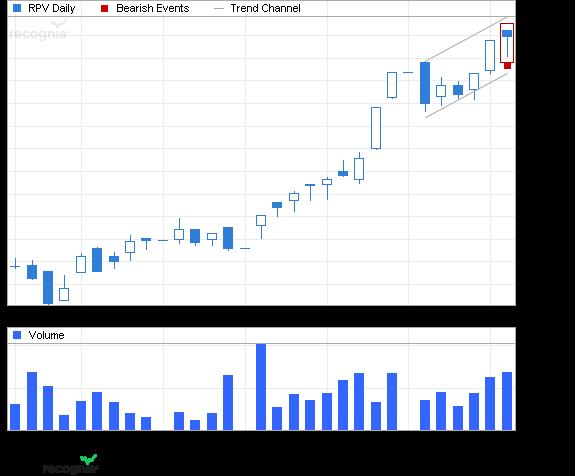 ETF Chart Patterns Guggen11