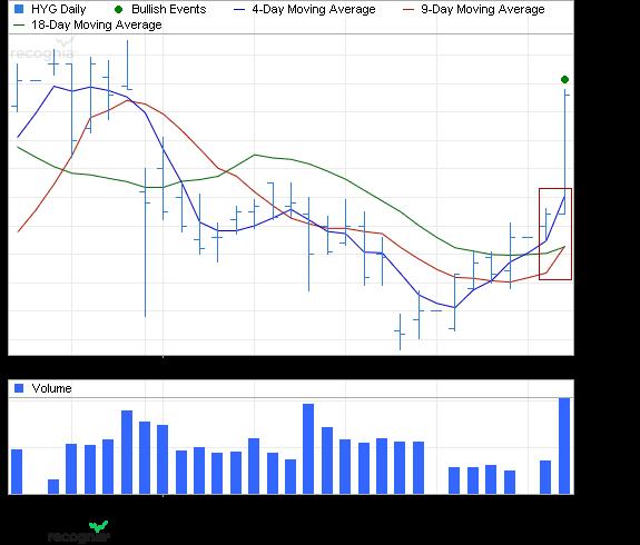 ETF Chart Patterns Ishare11