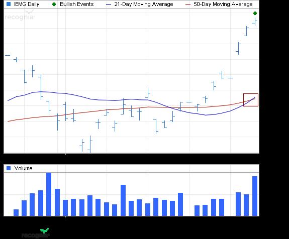ETF Chart Patterns Ishare12