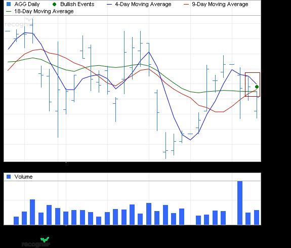 ETF Chart Patterns Ishare13