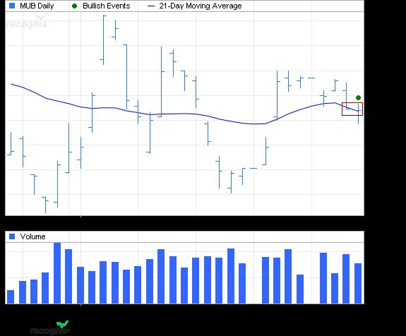 ETF Chart Patterns Ishare14