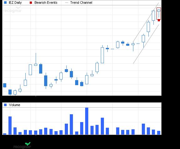 ETF Chart Patterns Ishare15