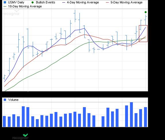 ETF Chart Patterns Ishare16