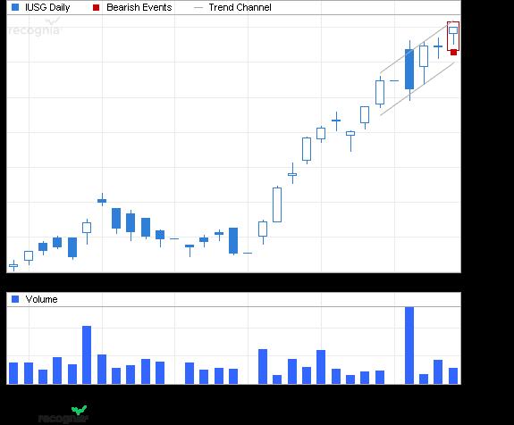 ETF Chart Patterns Ishare18