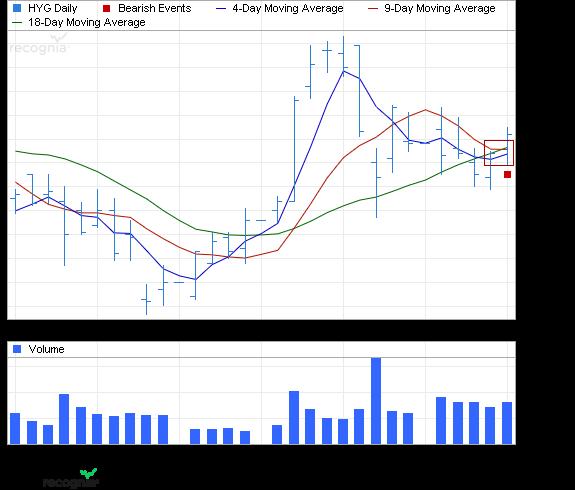ETF Chart Patterns Ishare19