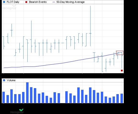 ETF Chart Patterns Ishare20