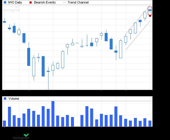 ETF Chart Patterns Ishare21