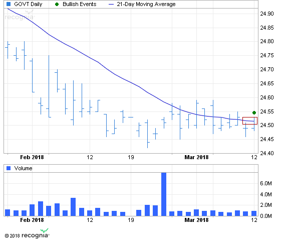 ETF Chart Patterns Ishare22
