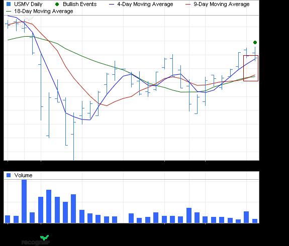 ETF Chart Patterns - Page 2 Ishare25