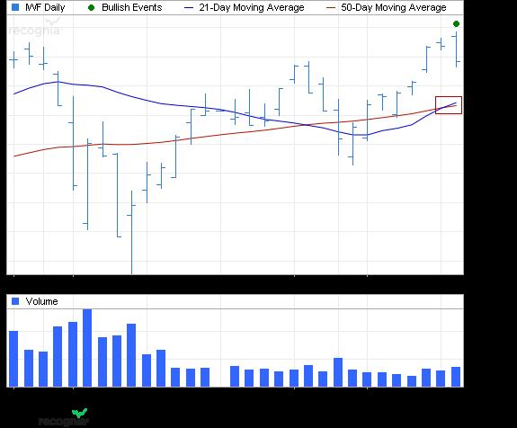 ETF Chart Patterns - Page 2 Ishare26