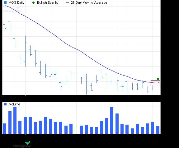 ETF Chart Patterns - Page 2 Ishare27