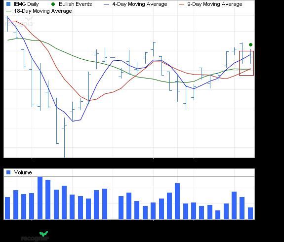ETF Chart Patterns - Page 2 Ishare29