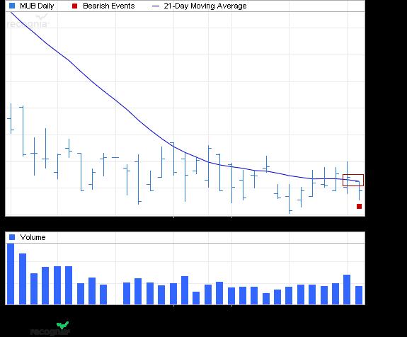 ETF Chart Patterns - Page 2 Ishare30