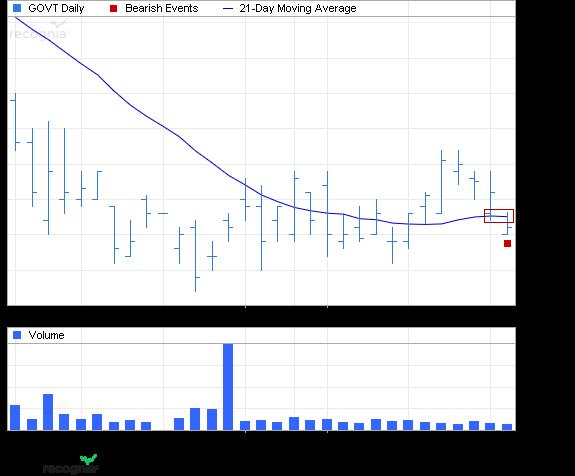 ETF Chart Patterns - Page 2 Ishare31