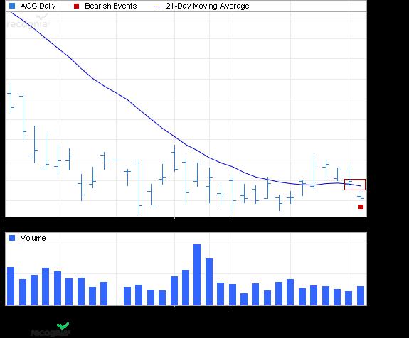 ETF Chart Patterns - Page 2 Ishare32