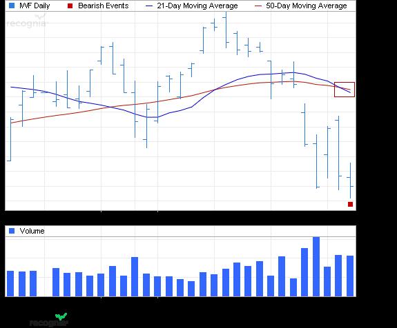 ETF Chart Patterns - Page 2 Ishare35