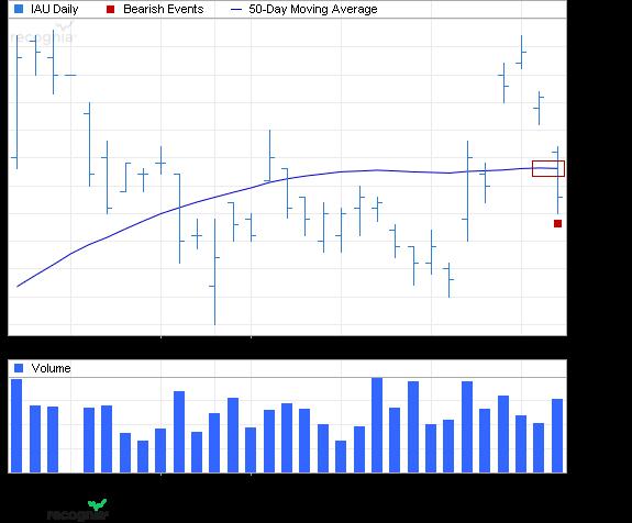 ETF Chart Patterns - Page 2 Ishare36