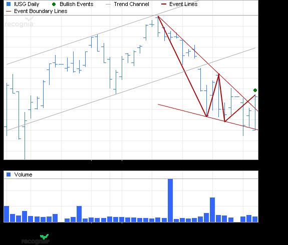 ETF Chart Patterns - Page 2 Ishare39