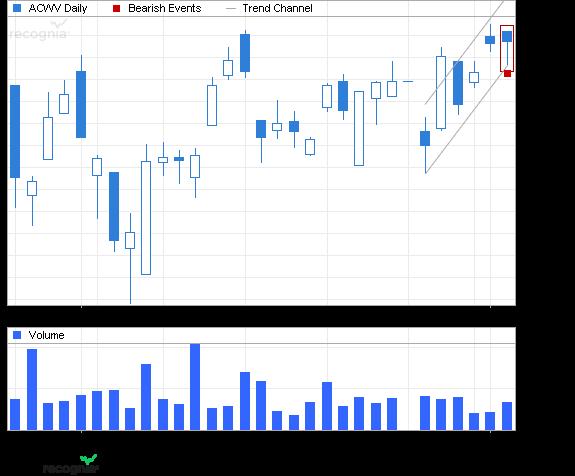 ETF Chart Patterns - Page 2 Ishare40