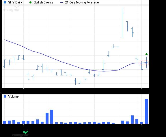 ETF Chart Patterns - Page 2 Ishare41