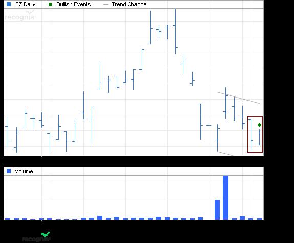 ETF Chart Patterns - Page 2 Ishare43