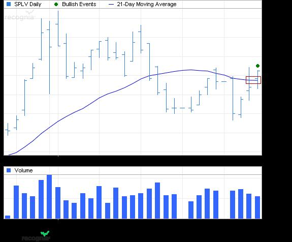 ETF Chart Patterns Powers11