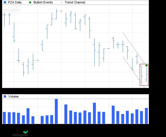 ETF Chart Patterns Powers13
