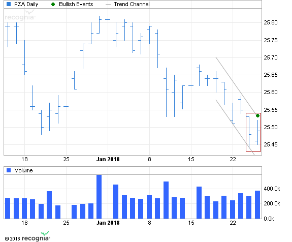 ETF Chart Patterns - Page 2 Powers13