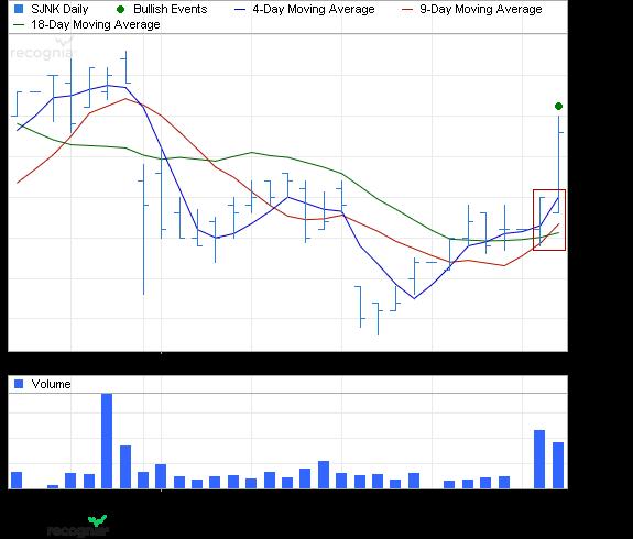 ETF Chart Patterns Spdr_b10