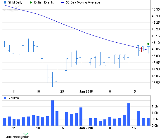 ETF Chart Patterns Spdr_n10