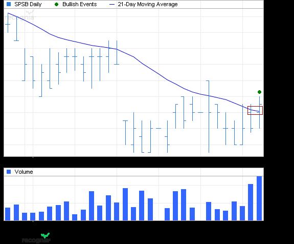 ETF Chart Patterns Spdr_p10