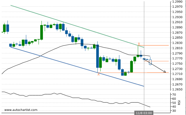 Rapport Forex Usdcad10