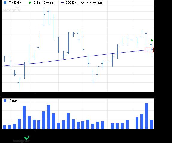 ETF Chart Patterns Vaneck10
