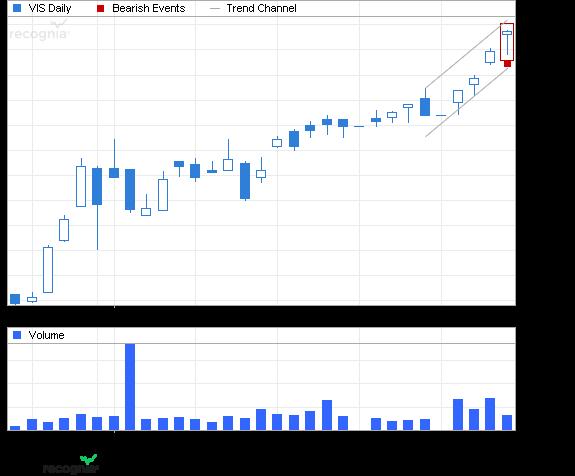 ETF Chart Patterns Vangua11