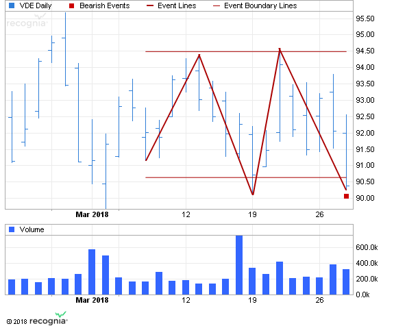 ETF Chart Patterns - Page 2 Vangua13