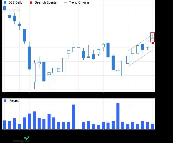 ETF Chart Patterns Wisdom11