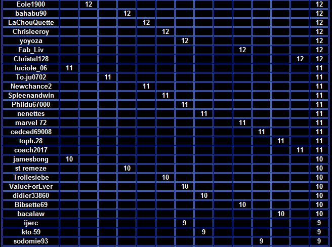 CPDS Holdem du Mardi : les résultats de toute l'année 2017 Clt_2611