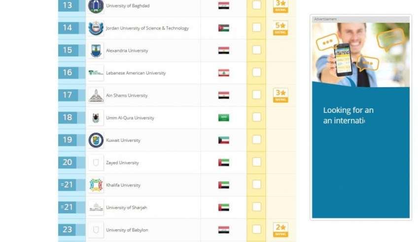 جامعات عراقية تحقق تقدما في تصنيف QS وجامعة بغداد تحتل المرتبة 13 عربيا Baghda10