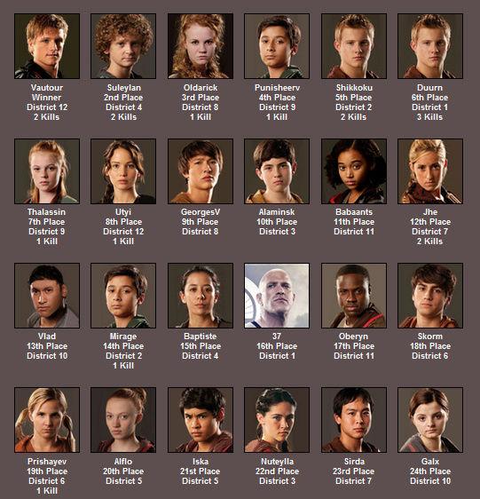 [FIC] Les Hungers Games de CSP Places10