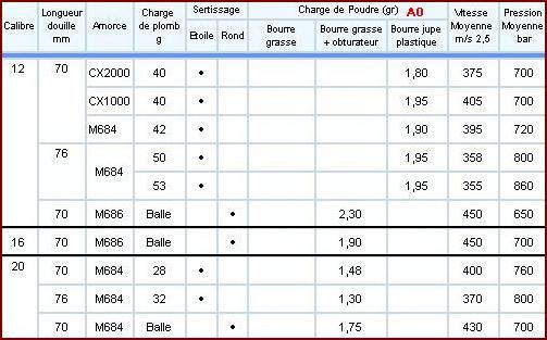 Poudre A0 tableau de rechargement calibre 12/70 et 16/70  Table_11