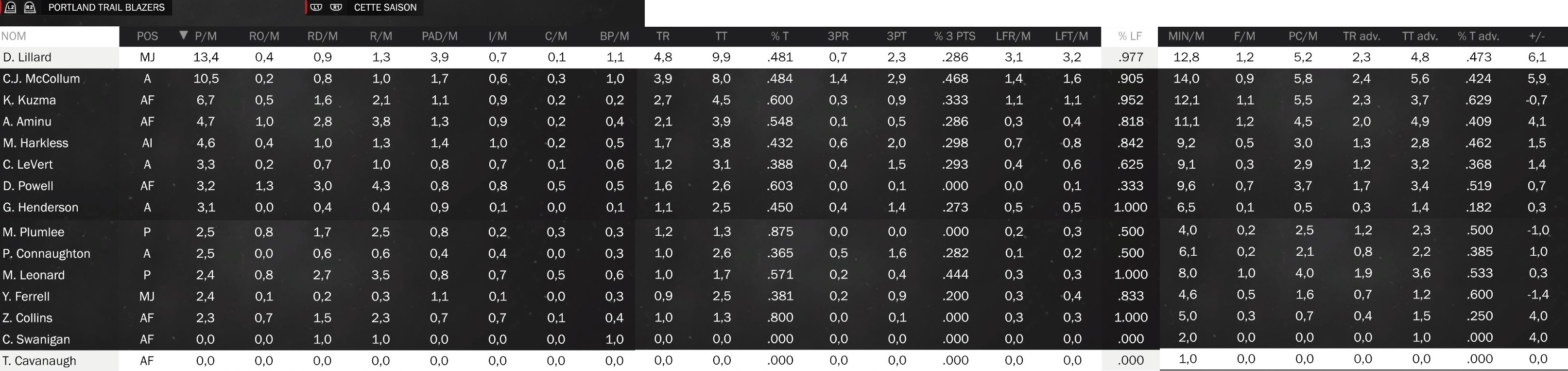 Statistiques individuelles Blazer11