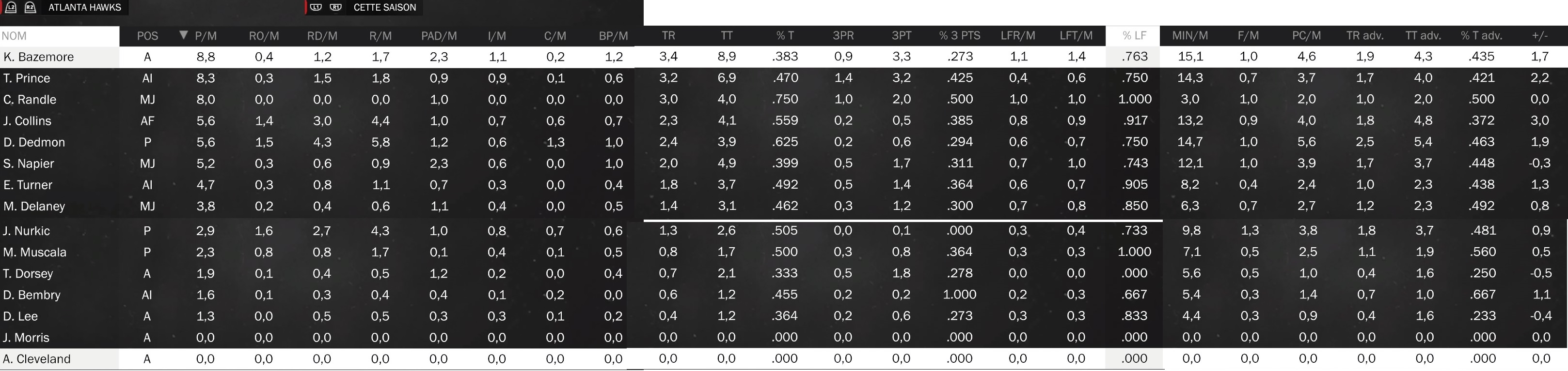 Statistiques individuelles Hawks10