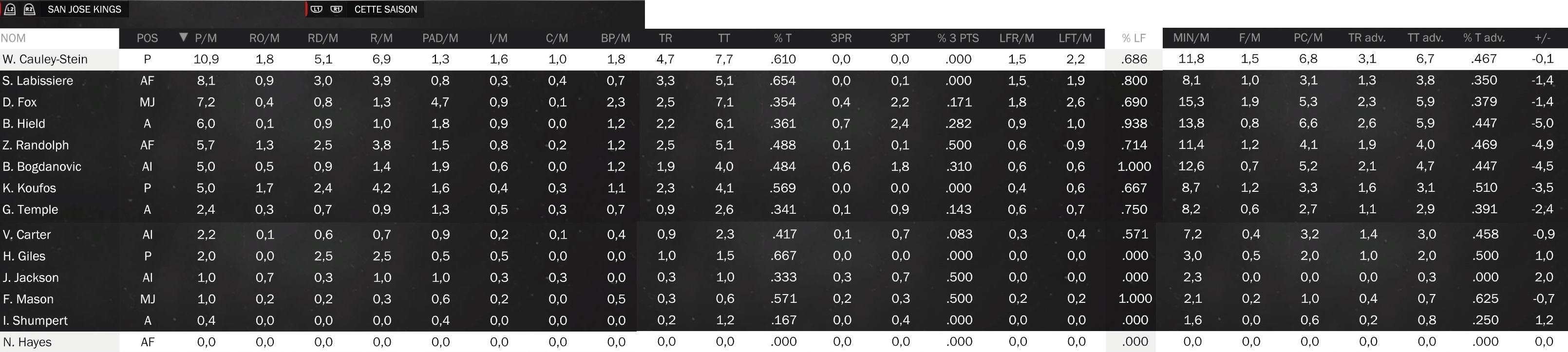 Statistiques individuelles Kings10