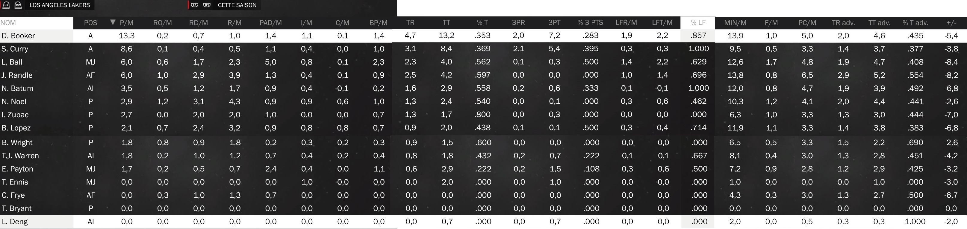 Statistiques individuelles Lakers10