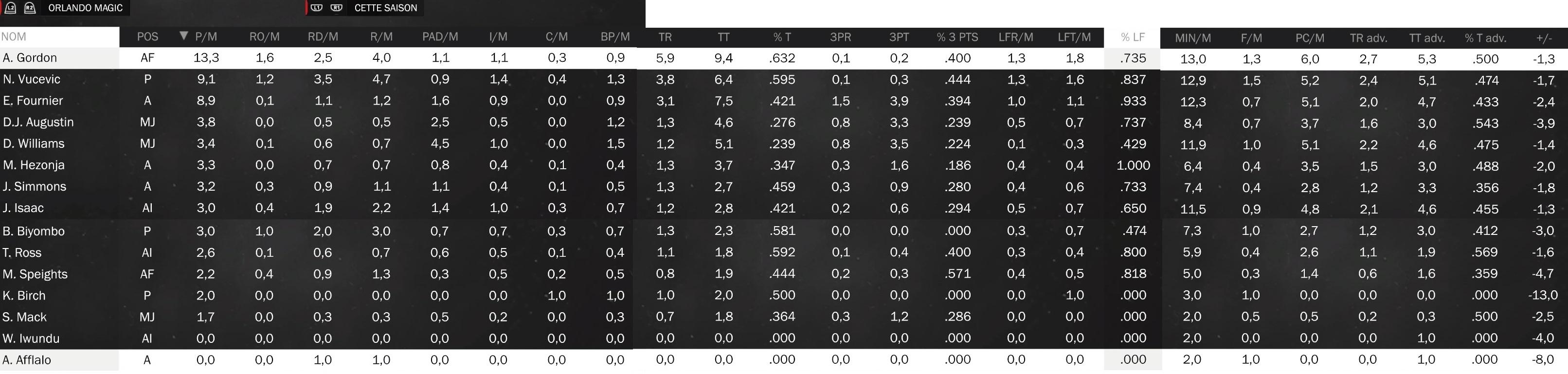 Statistiques individuelles Magic10