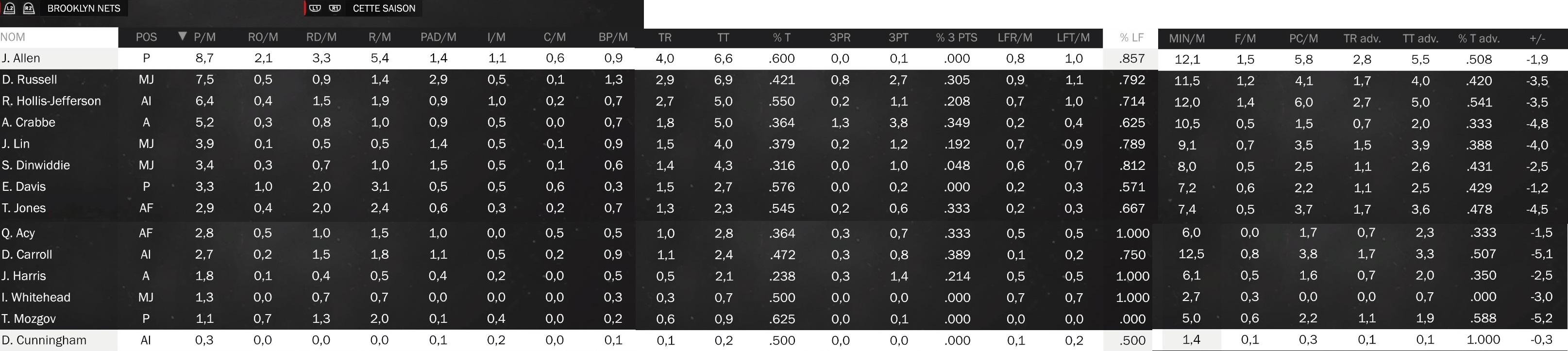 Statistiques individuelles Nets10