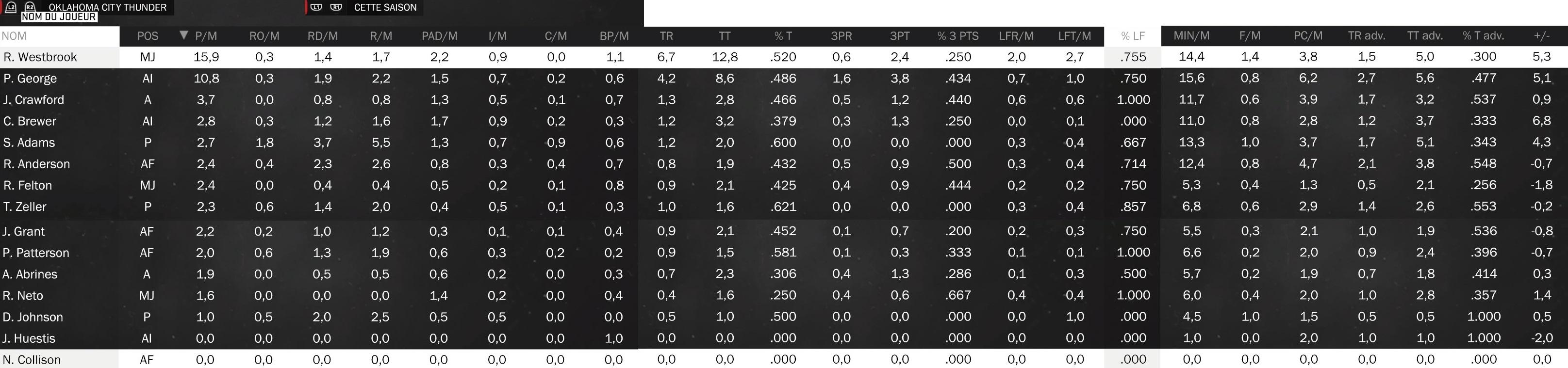 Statistiques individuelles Okc10
