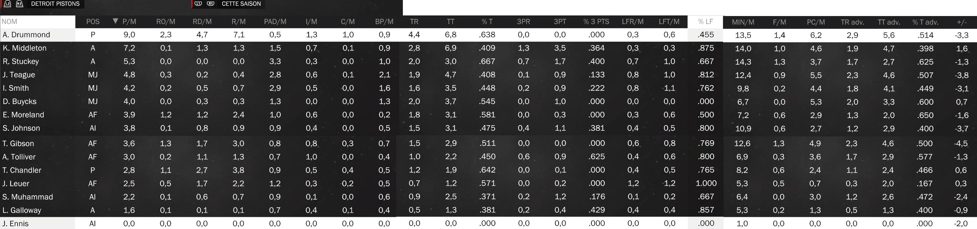 Statistiques individuelles Piston10