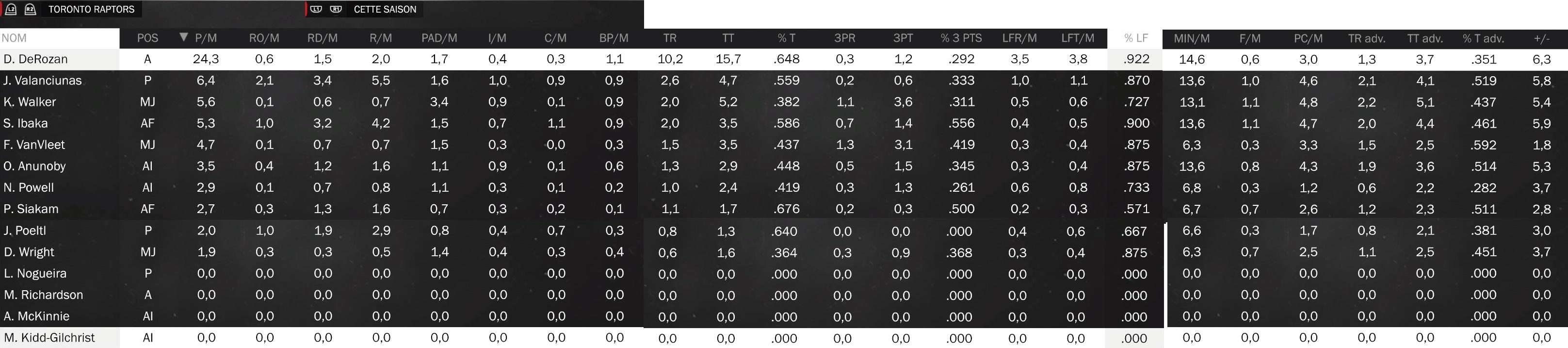 Statistiques individuelles Raptor11