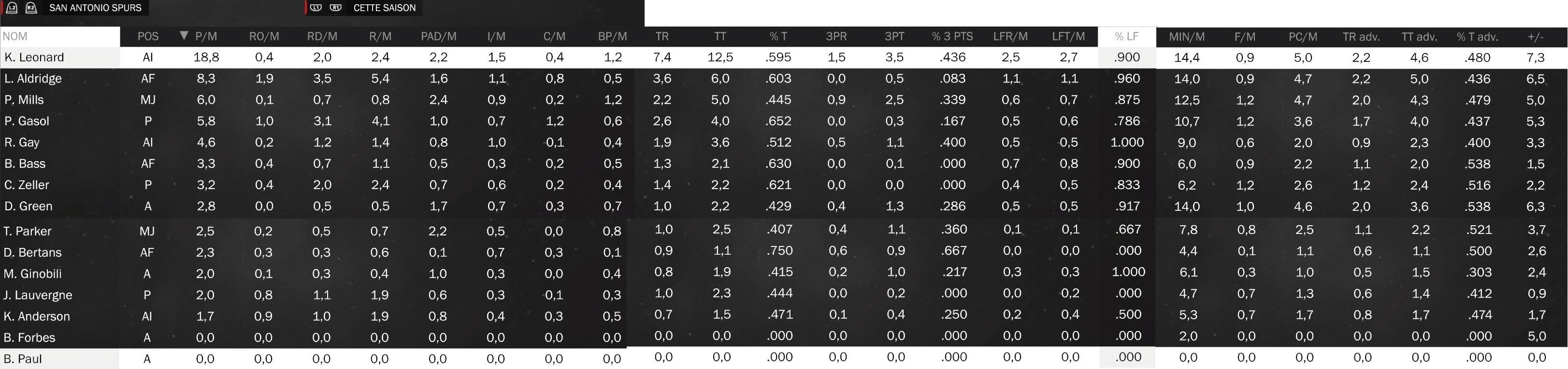 Statistiques individuelles Spurs10